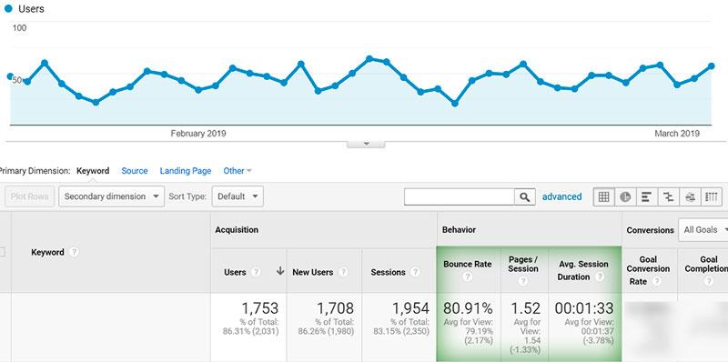 Eksperimentas: ar svetainės greitis tikrai lemia geresnes Google pozicijas? 2